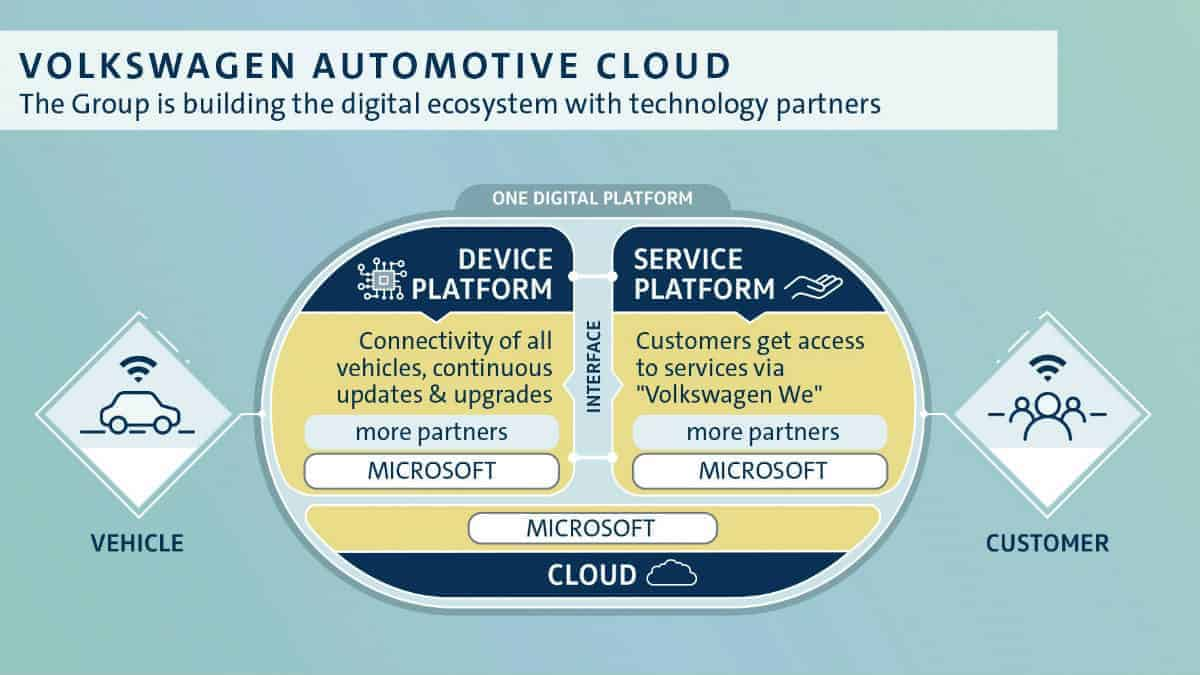VOLKSWAGEN AUTOMOTIVE CLOUD